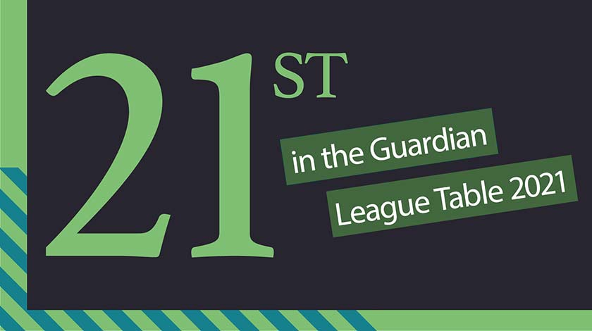 21st in the Guardian League Table 2021