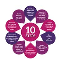 TEN STEPS logo