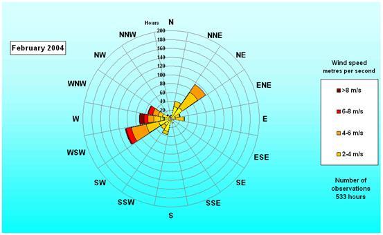billing boats måling